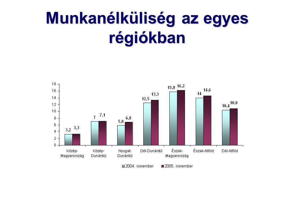 Munkanélküliség az egyes régiókban