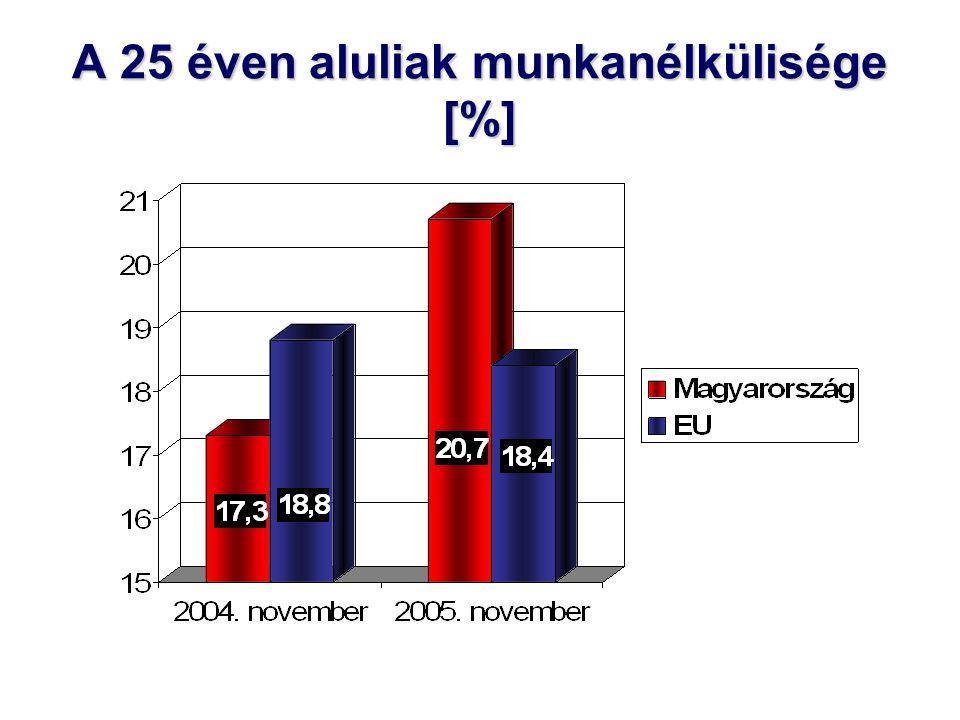 A 25 éven aluliak munkanélkülisége [%]