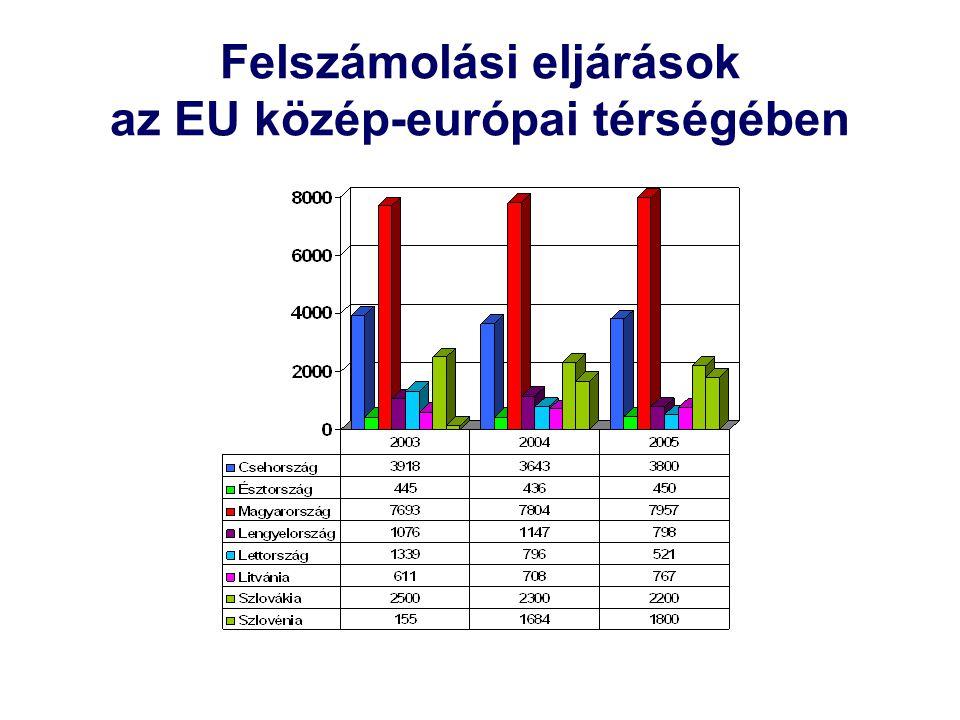 Felszámolási eljárások az EU közép-európai térségében