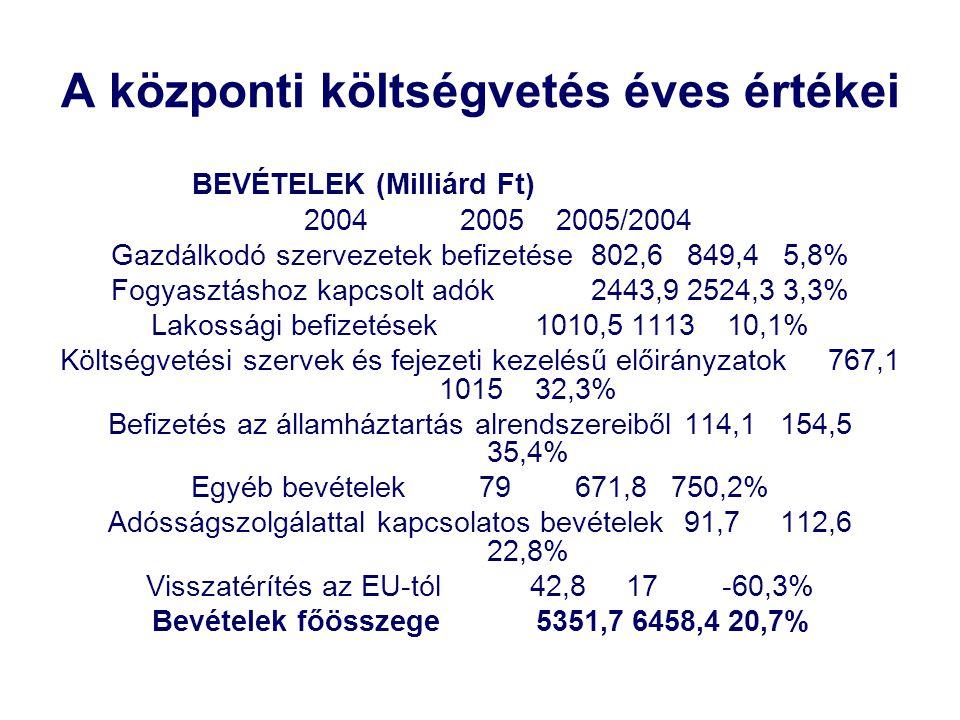 A központi költségvetés éves értékei BEVÉTELEK (Milliárd Ft) 200420052005/2004 Gazdálkodó szervezetek befizetése802,6849,45,8% Fogyasztáshoz kapcsolt adók2443,92524,33,3% Lakossági befizetések1010,5111310,1% Költségvetési szervek és fejezeti kezelésű előirányzatok767,1 101532,3% Befizetés az államháztartás alrendszereiből114,1154,5 35,4% Egyéb bevételek79671,8750,2% Adósságszolgálattal kapcsolatos bevételek91,7112,6 22,8% Visszatérítés az EU-tól42,817-60,3% Bevételek főösszege5351,76458,420,7%