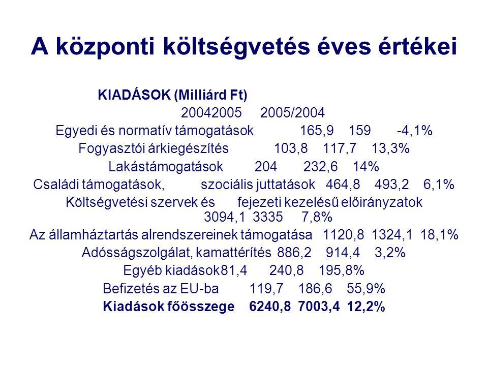 A központi költségvetés éves értékei KIADÁSOK (Milliárd Ft) 200420052005/2004 Egyedi és normatív támogatások165,9159-4,1% Fogyasztói árkiegészítés103,8117,713,3% Lakástámogatások204232,614% Családi támogatások, szociális juttatások464,8493,26,1% Költségvetési szervek és fejezeti kezelésű előirányzatok 3094,133357,8% Az államháztartás alrendszereinek támogatása1120,81324,118,1% Adósságszolgálat, kamattérítés886,2914,43,2% Egyéb kiadások81,4240,8195,8% Befizetés az EU-ba119,7186,655,9% Kiadások főösszege6240,87003,412,2%