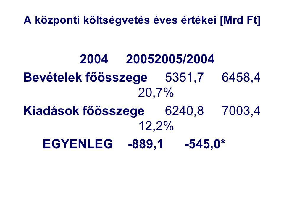 A központi költségvetés éves értékei [Mrd Ft] 200420052005/2004 Bevételek főösszege5351,76458,4 20,7% Kiadások főösszege6240,87003,4 12,2% EGYENLEG-889,1-545,0*