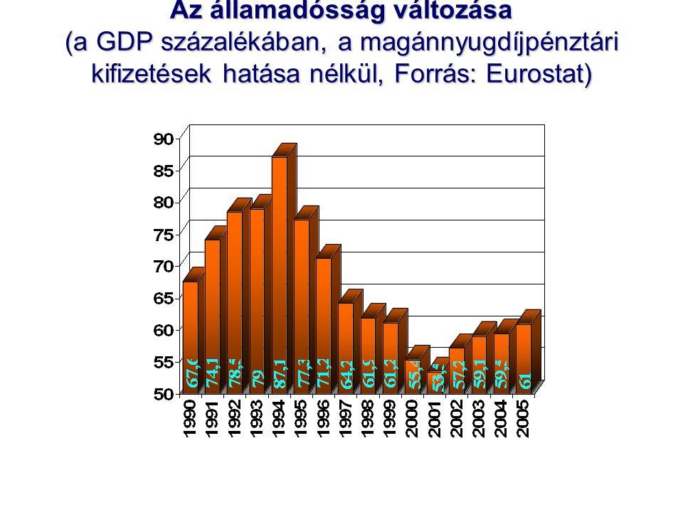 Az államadósság változása (a GDP százalékában, a magánnyugdíjpénztári kifizetések hatása nélkül, Forrás: Eurostat)
