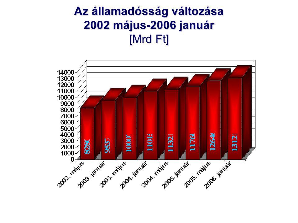 Az államadósság változása 2002 május-2006 január [Mrd Ft]