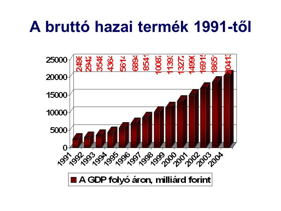 A bruttó hazai termék 1991-től