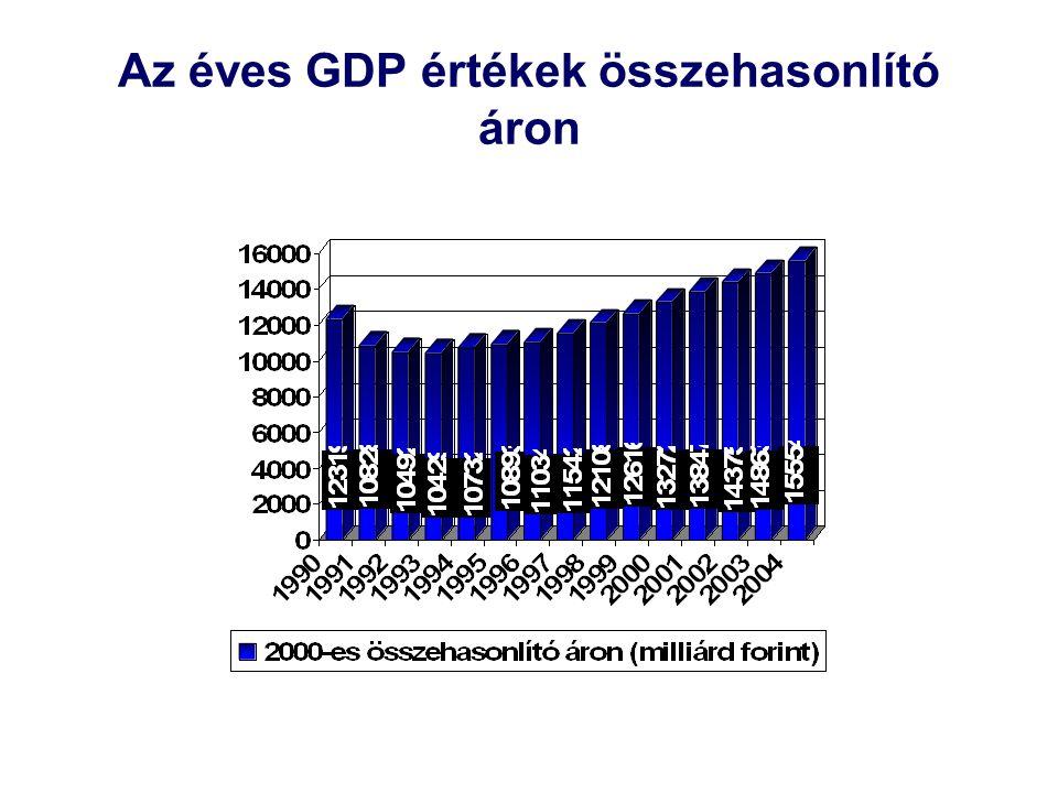 Az éves GDP értékek összehasonlító áron