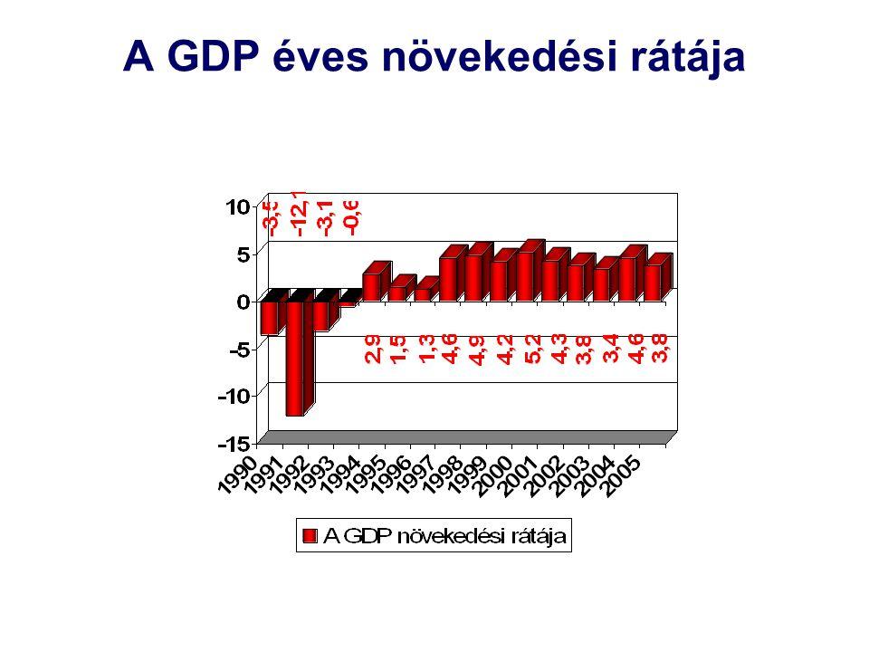 A GDP éves növekedési rátája