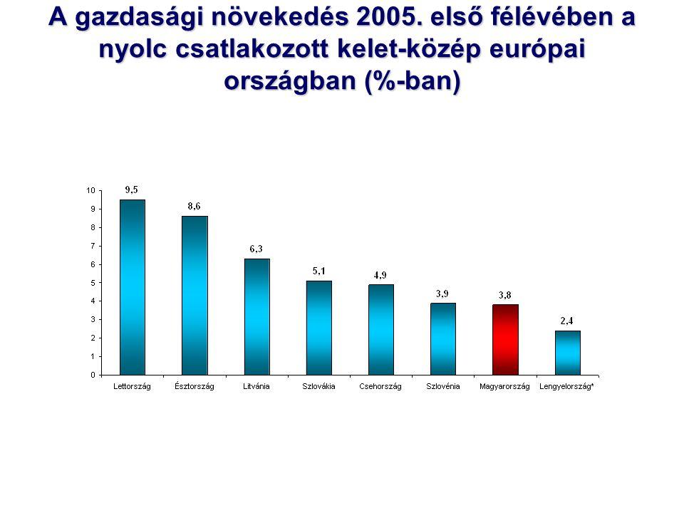 A gazdasági növekedés 2005.