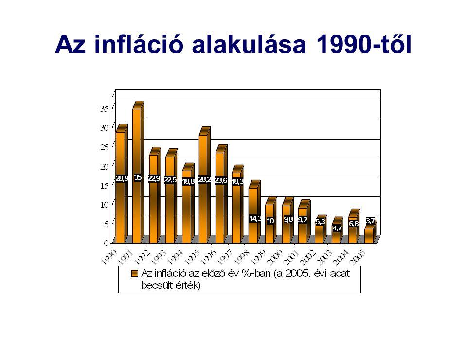 Az infláció alakulása 1990-től