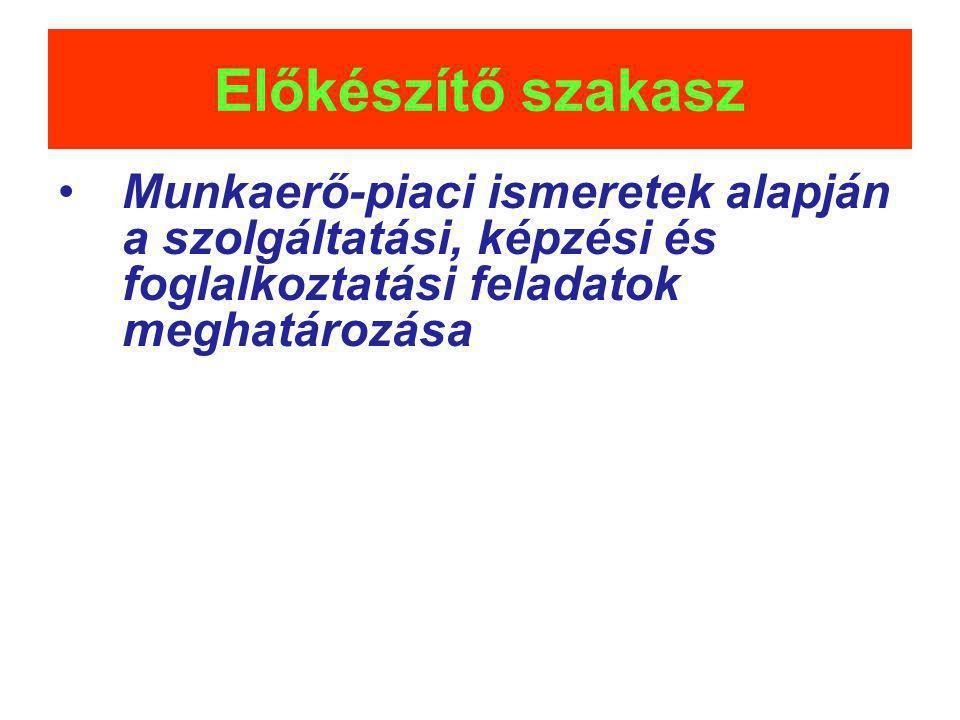 Előkészítő szakasz Munkaerő-piaci ismeretek alapján a szolgáltatási, képzési és foglalkoztatási feladatok meghatározása