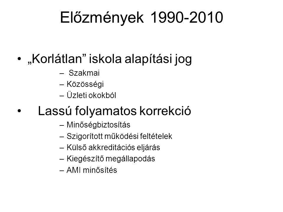 """Előzmények 1990-2010 """"Korlátlan"""" iskola alapítási jog – Szakmai –Közösségi –Üzleti okokból Lassú folyamatos korrekció –Minőségbiztosítás –Szigorított"""
