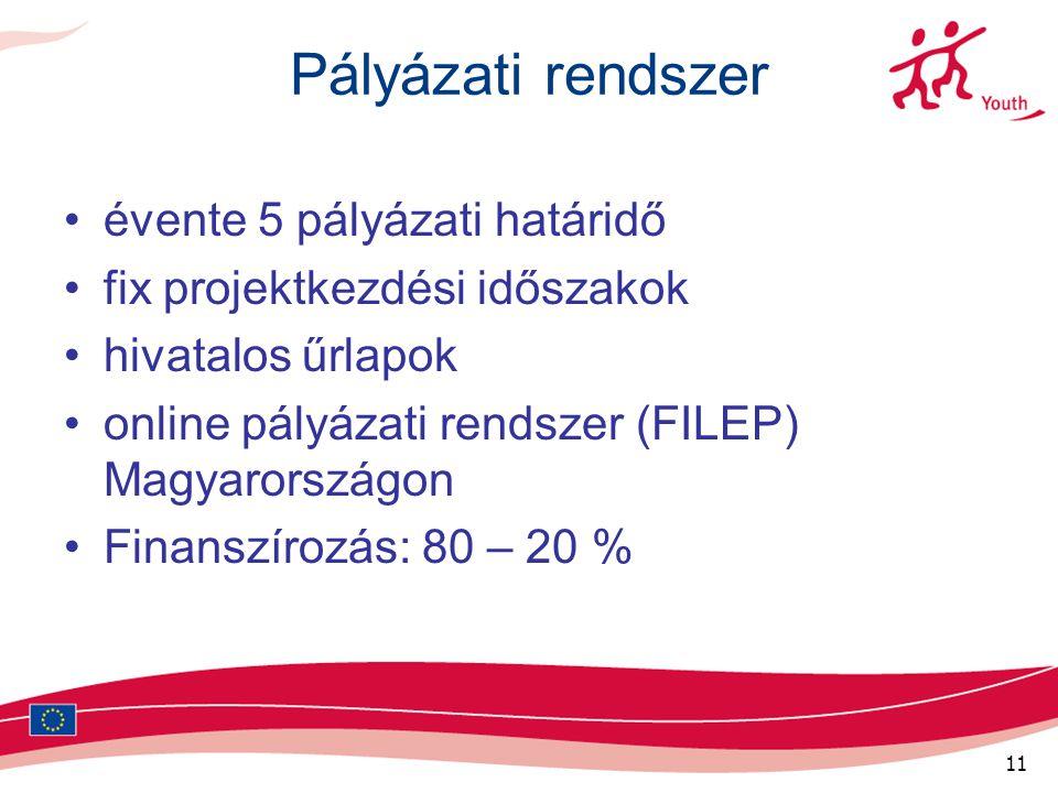11 Pályázati rendszer évente 5 pályázati határidő fix projektkezdési időszakok hivatalos űrlapok online pályázati rendszer (FILEP) Magyarországon Finanszírozás: 80 – 20 %