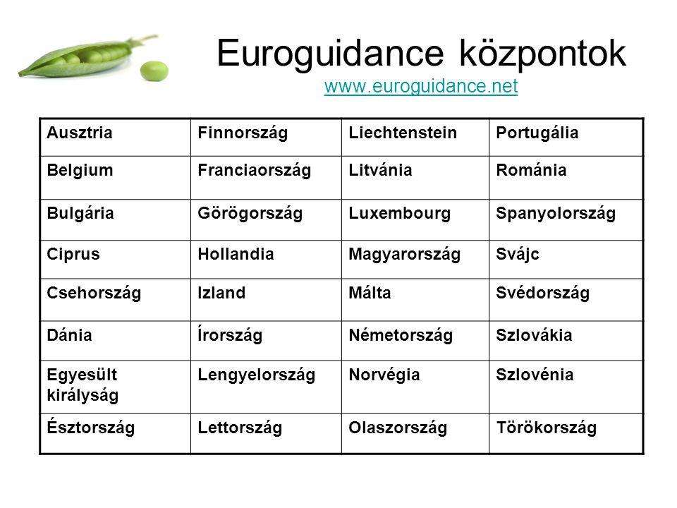 Euroguidance központok www.euroguidance.net www.euroguidance.net AusztriaFinnországLiechtensteinPortugália BelgiumFranciaországLitvániaRománia BulgáriaGörögországLuxembourgSpanyolország CiprusHollandiaMagyarországSvájc CsehországIzlandMáltaSvédország DániaÍrországNémetországSzlovákia Egyesült királyság LengyelországNorvégiaSzlovénia ÉsztországLettországOlaszországTörökország