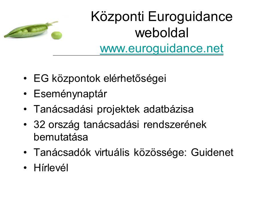 Központi Euroguidance weboldal www.euroguidance.net www.euroguidance.net EG központok elérhetőségei Eseménynaptár Tanácsadási projektek adatbázisa 32 ország tanácsadási rendszerének bemutatása Tanácsadók virtuális közössége: Guidenet Hírlevél
