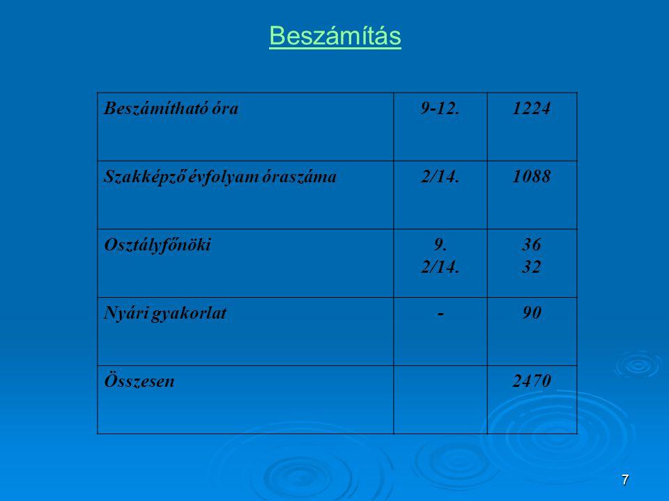 7 Beszámítás Beszámítható óra9-12.1224 Szakképző évfolyam óraszáma2/14.1088 Osztályfőnöki9. 2/14. 36 32 Nyári gyakorlat-90 Összesen2470