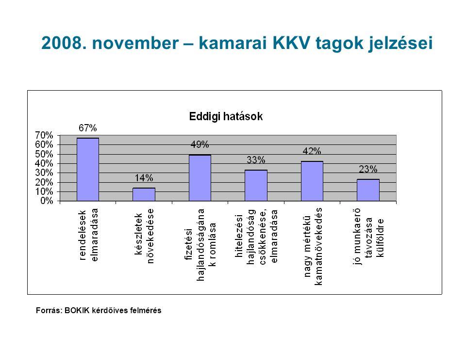 2008. november – kamarai KKV tagok jelzései Forrás: BOKIK kérdőíves felmérés