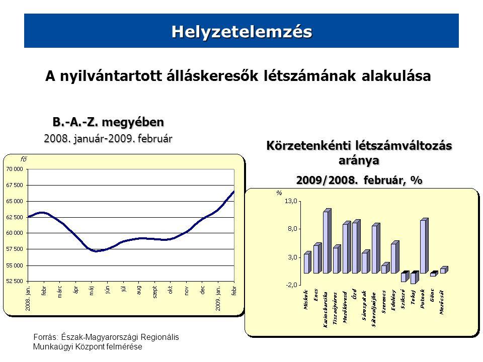 Helyzetelemzés B.-A.-Z. megyében 2008. január-2009. február Körzetenkénti létszámváltozás aránya 2009/2008. február, % A nyilvántartott álláskeresők l