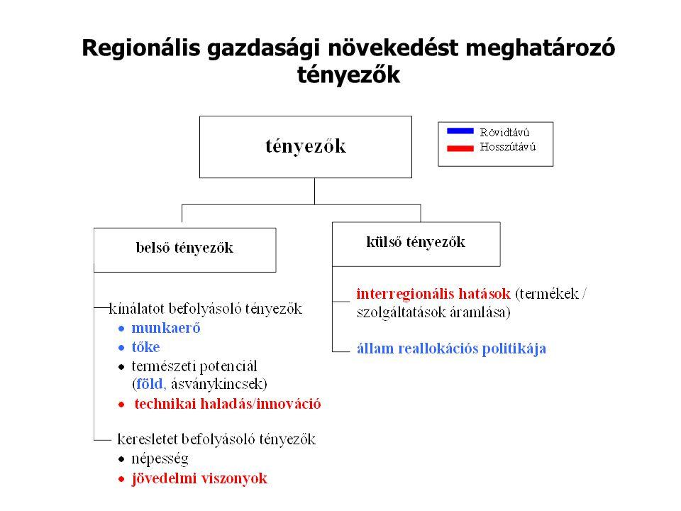 Regionális gazdasági növekedést meghatározó tényezők