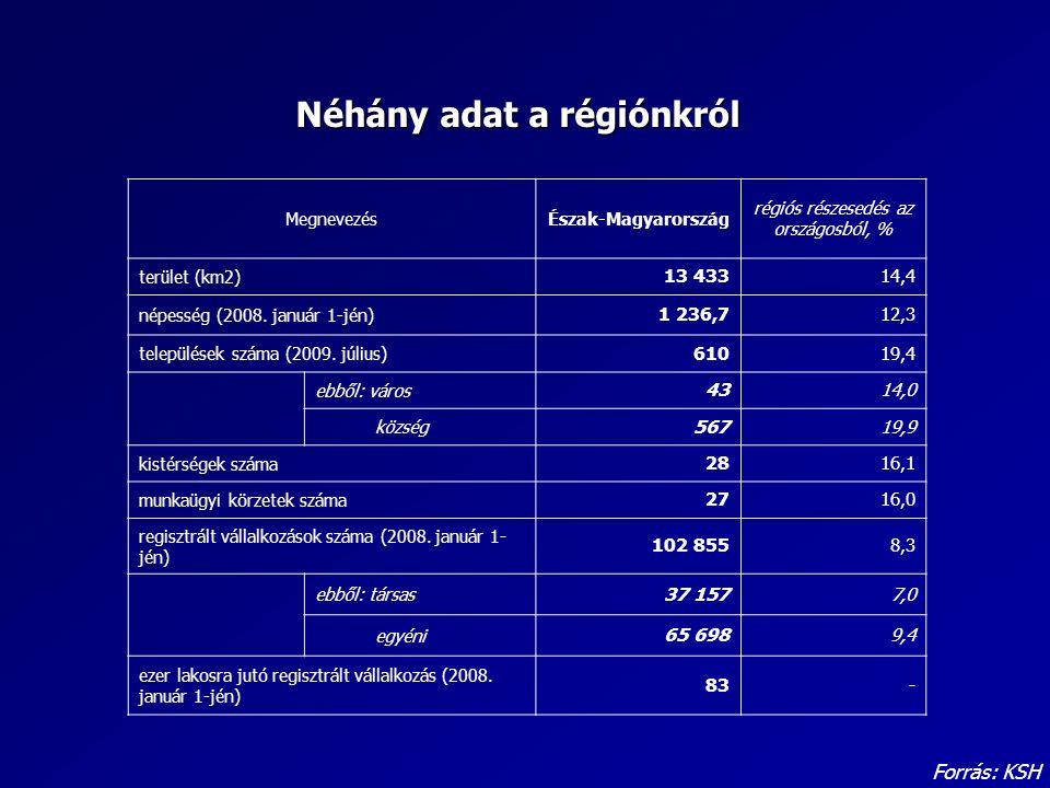 MegnevezésÉszak-Magyarország régiós részesedés az országosból, % terület (km2) 13 43314,4 népesség (2008. január 1-jén) 1 236,712,3 települések száma