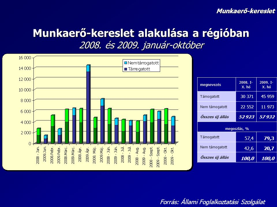 Munkaerő-kereslet alakulása a régióban 2008. és 2009. január-október Forrás: Állami Foglalkoztatási Szolgálat Munkaerő-kereslet megnevezés 2008. I- X.