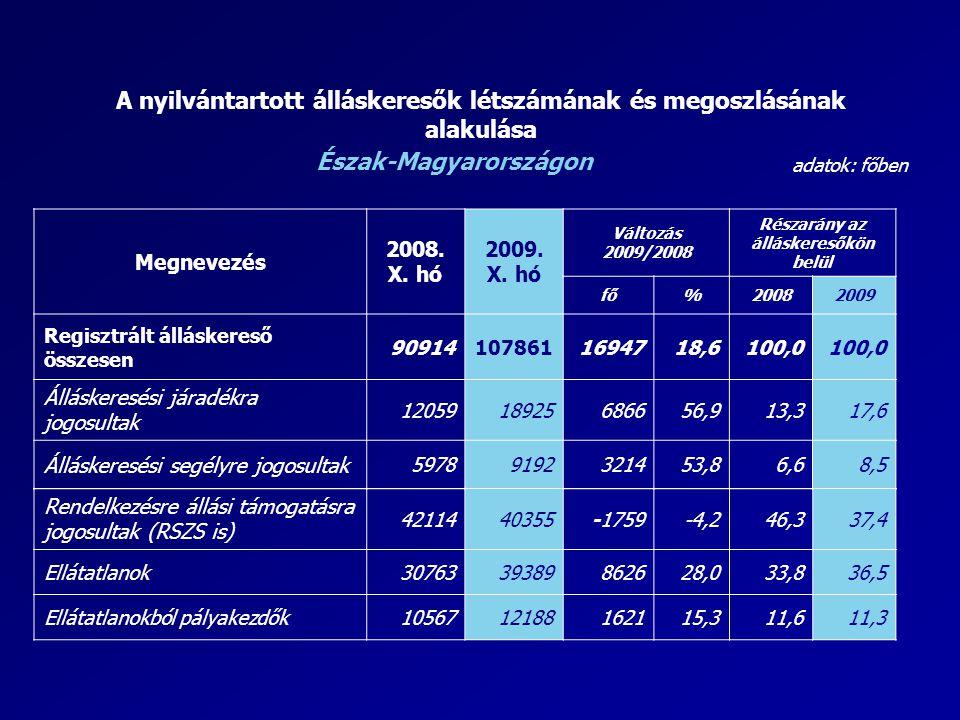 A nyilvántartott álláskeresők létszámának és megoszlásának alakulása adatok: főben Észak-Magyarországon Megnevezés 2008. X. hó 2009. X. hó Változás 20