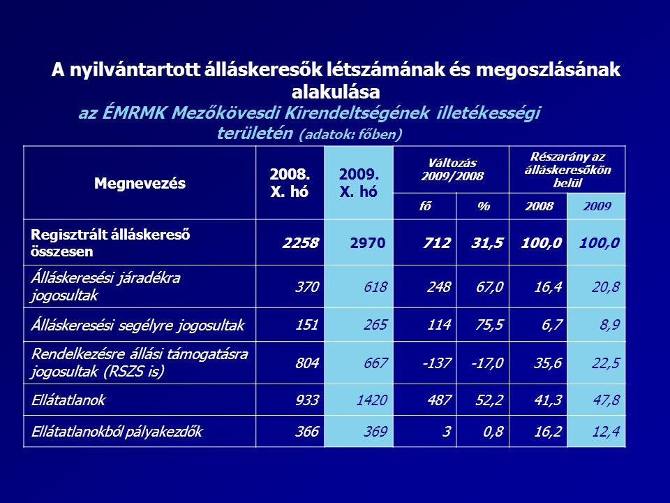 A nyilvántartott álláskeresők létszámának és megoszlásának alakulása az ÉMRMK Mezőkövesdi Kirendeltségének illetékességi területén (adatok: főben) Meg