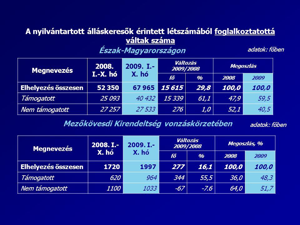 A nyilvántartott álláskeresők érintett létszámából foglalkoztatottá váltak száma adatok: főben Észak-Magyarországon Megnevezés 2008. I.-X. hó 2009. I.