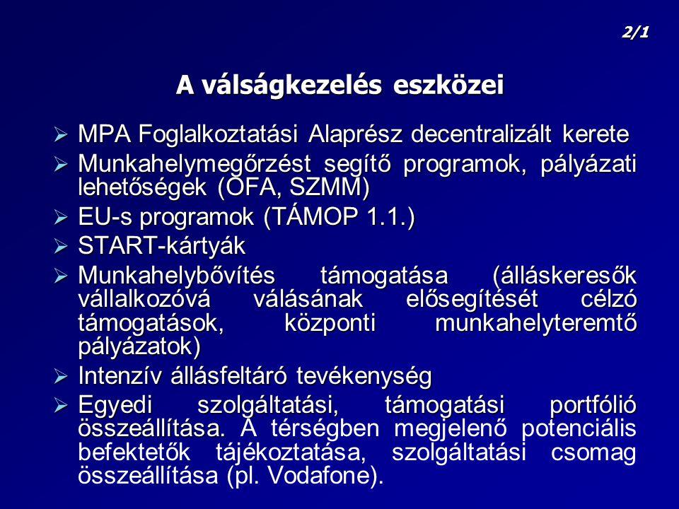 A válságkezelés eszközei  MPA Foglalkoztatási Alaprész decentralizált kerete  Munkahelymegőrzést segítő programok, pályázati lehetőségek (OFA, SZMM)  EU-s programok (TÁMOP 1.1.)  START-kártyák  Munkahelybővítés támogatása (álláskeresők vállalkozóvá válásának elősegítését célzó támogatások, központi munkahelyteremtő pályázatok)  Intenzív állásfeltáró tevékenység  Egyedi szolgáltatási, támogatási portfólió összeállítása.