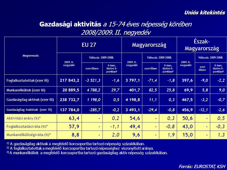 Forrás: EUROSTAT, KSH Munkanélküliségi ráta a 15-74 éves népesség körében 2008/2009.