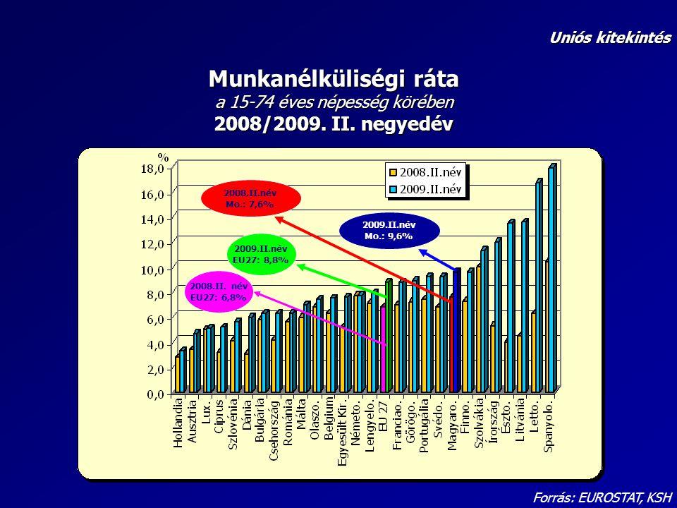 Forrás: EUROSTAT, KSH Munkanélküliségi ráta a 15-74 éves népesség körében 2008/2009. II. negyedév Uniós kitekintés 2008.II.név Mo.: 7,6% 2009.II.név M