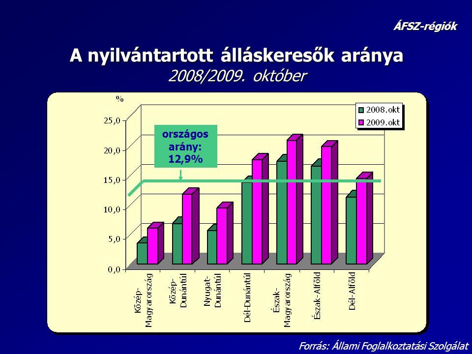 A nyilvántartott álláskeresők aránya 2008/2009.