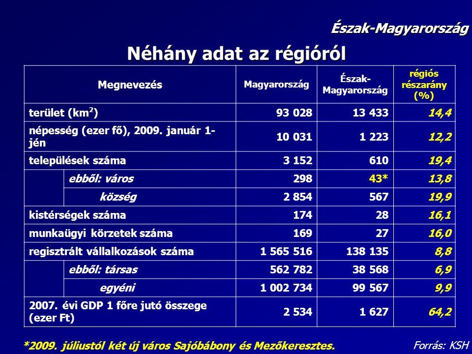 Néhány adat az régióról Megnevezés Magyarország Észak- Magyarország régiós részarány (%) terület (km 2 )93 02813 43314,4 népesség (ezer fő), 2009. jan