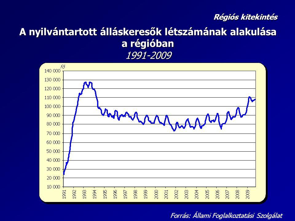A nyilvántartott álláskeresők létszámának alakulása a régióban 1991-2009 Forrás: Állami Foglalkoztatási Szolgálat Régiós kitekintés