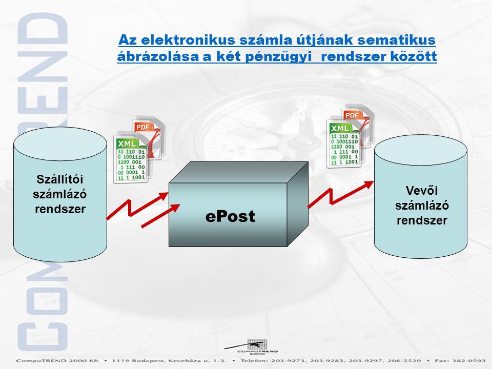 """Elektronikus számlaküldés lépései A szállító pénzügyi rendszerének kapcsolódása az ePost rendszerhez Számla készítése a szállító pénzügyi rendszerében Számla küldése és """"aláírása , hitelesítése a szállító pénzügyi rendszerében A számla elküldése ePost rendszeren keresztül a szállító pénzügyi rendszeréből a vevő pénzügyi rendszeréhez A számla fogadása a vevő pénzügyi rendszerében Az elektronikus számla feldolgozása vevő pénzügyi rendszerében, iktatás, a számla képének eltárolása és az Intézményi belső elektronikus feldolgozó folyamatba történő továbbítása"""