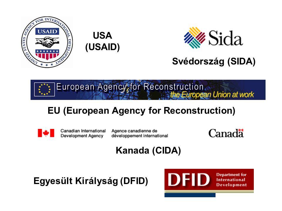 Svédország (SIDA) USA (USAID) EU (European Agency for Reconstruction) Egyesült Királyság (DFID) Kanada (CIDA)