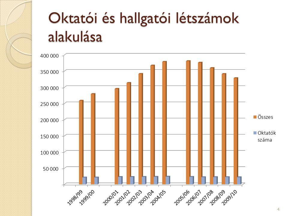 Oktatói és hallgatói létszámok alakulása 4