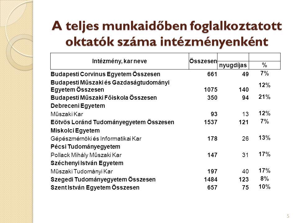 A teljes munkaidőben foglalkoztatott oktatók száma intézményenként 5 Intézmény, kar neveÖsszesen nyugdíjas% Budapesti Corvinus Egyetem Összesen66149 7% Budapesti Műszaki és Gazdaságtudományi Egyetem Összesen1075140 12% Budapesti Műszaki Főiskola Összesen35094 21% Debreceni Egyetem Műszaki Kar9313 12% Eötvös Loránd Tudományegyetem Összesen1537121 7% Miskolci Egyetem Gépészmérnöki és Informatikai Kar17826 13% Pécsi Tudományegyetem Pollack Mihály Műszaki Kar14731 17% Széchenyi István Egyetem Műszaki Tudományi Kar19740 17% Szegedi Tudományegyetem Összesen1484123 8% Szent István Egyetem Összesen65775 10%
