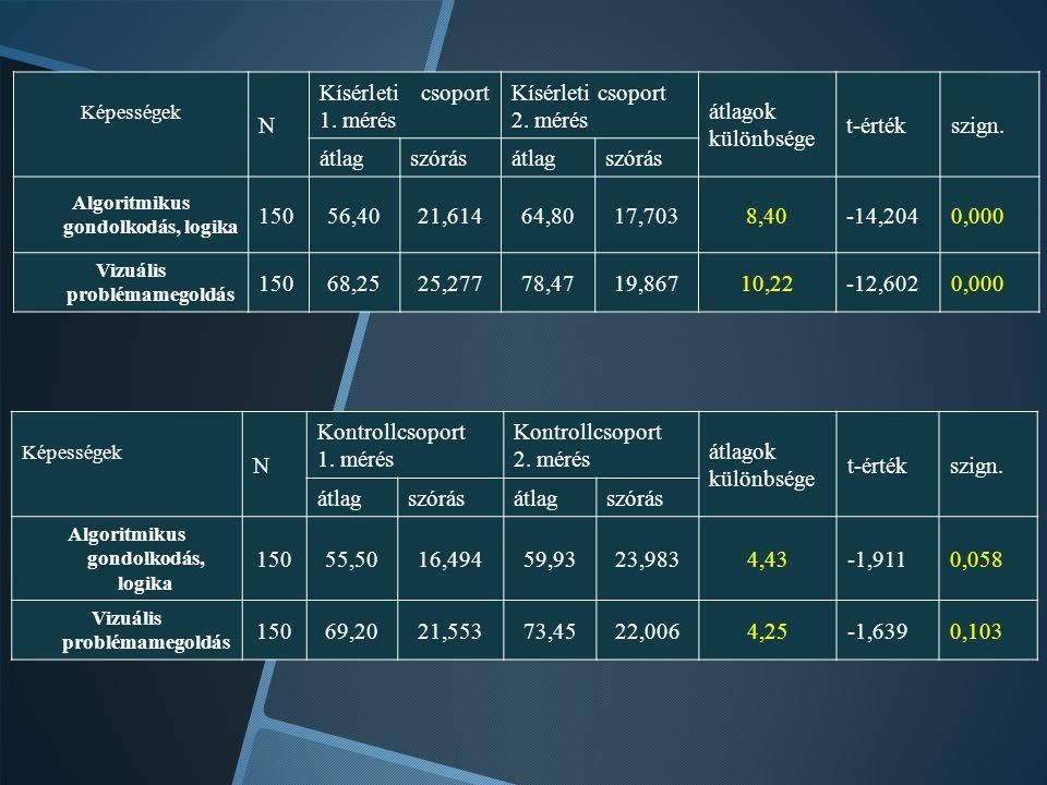 Képességek N Kísérleti csoport 1. mérés Kísérleti csoport 2. mérés átlagok különbsége t-értékszign. átlagszórásátlagszórás Algoritmikus gondolkodás, l