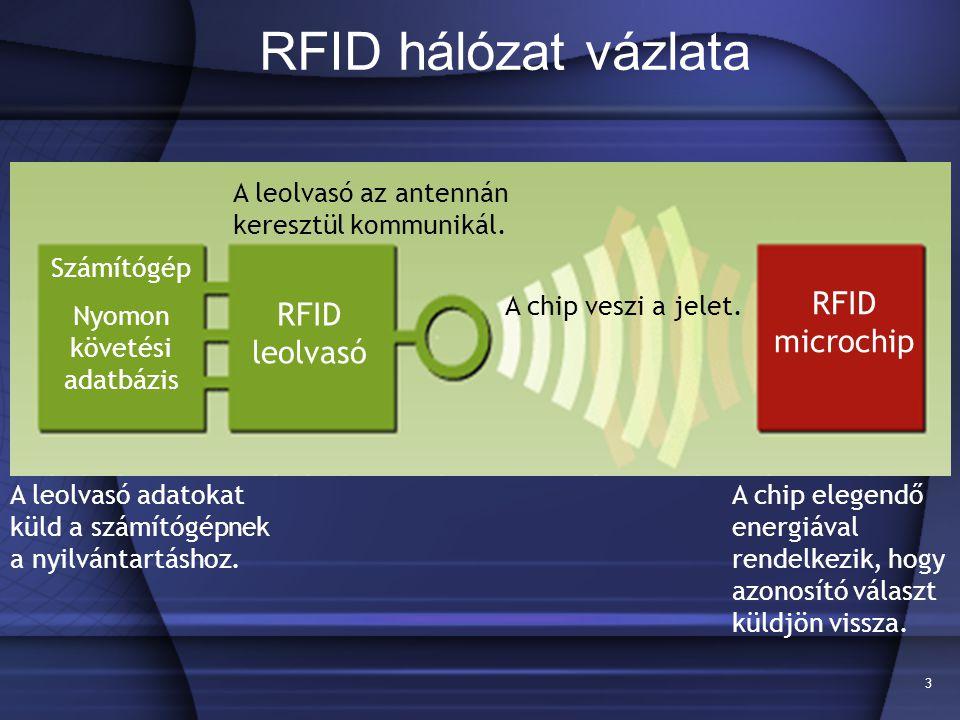 3 RFID hálózat vázlata RFID microchip RFID leolvasó Számítógép Nyomon követési adatbázis A leolvasó az antennán keresztül kommunikál. A chip elegendő