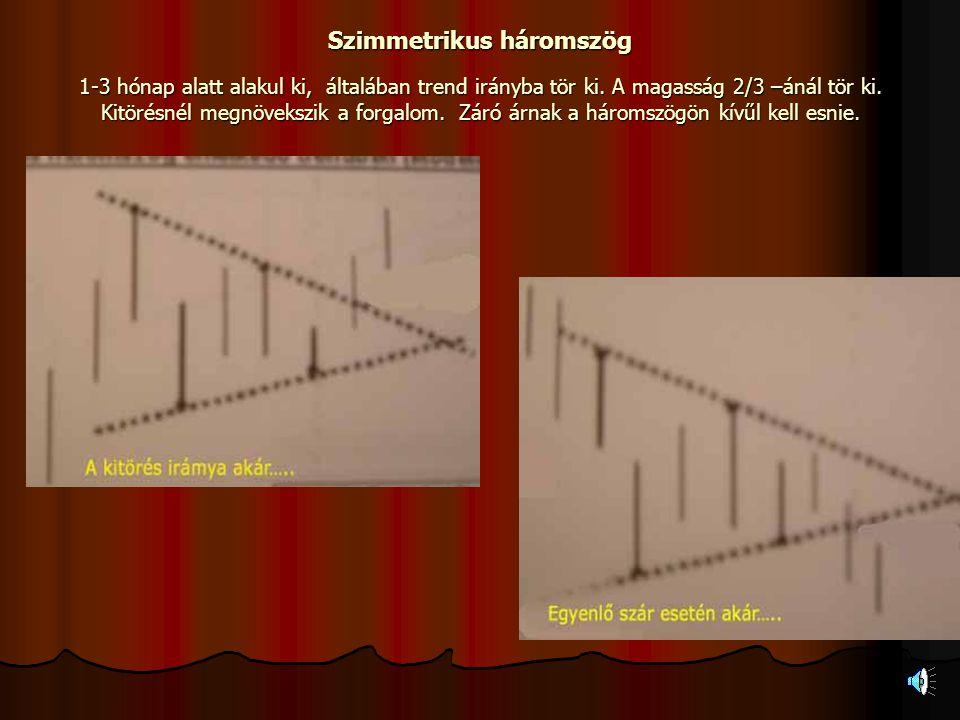 Alakzatok ( ÁR) Alakzatoknak nevezzük azokat a formációkat, melyek a minimum vagy a maximum szintek összekötéséből alakul ki. És valami jellemző formá