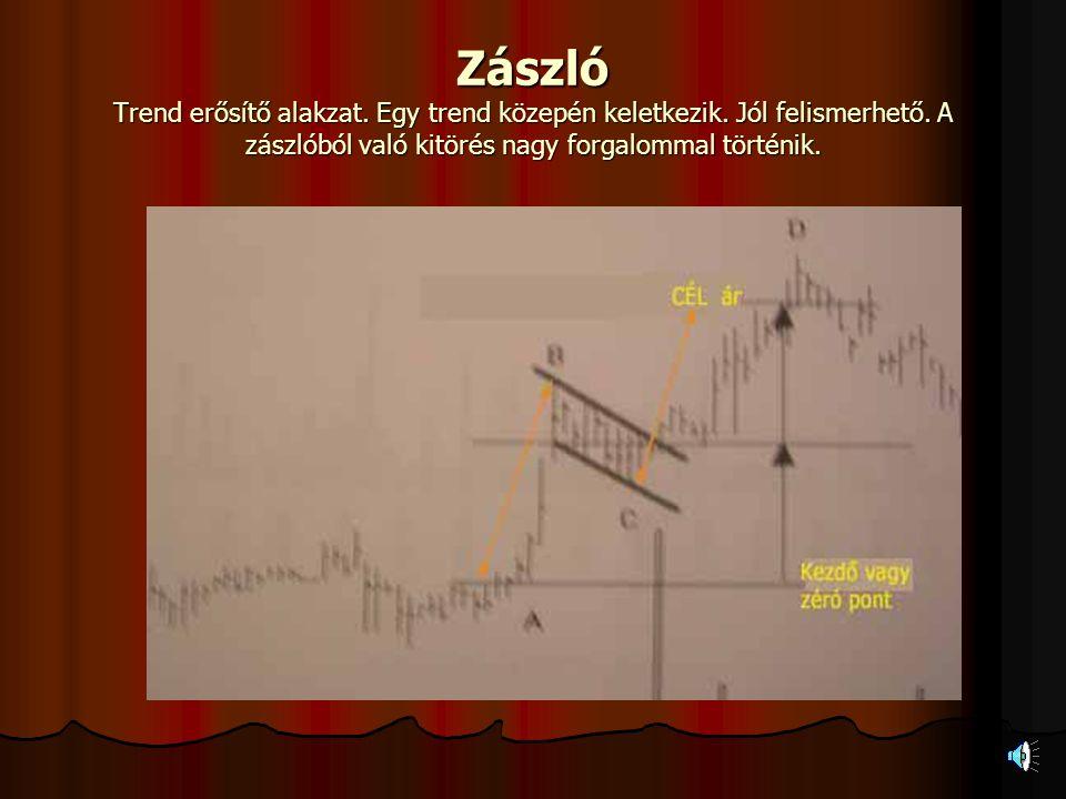 Emelkedő háromszög Emelkedő trendben előforduló alakzat. Trend esősítő. Ritkábban csökkenő trend végét fordulót jelez. Kitöréskor kiemelkedő forgalomm