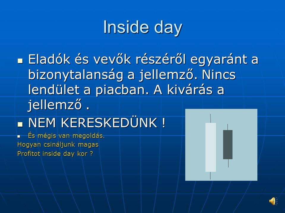 Inside day Eladók és vevők részéről egyaránt a bizonytalanság a jellemző.