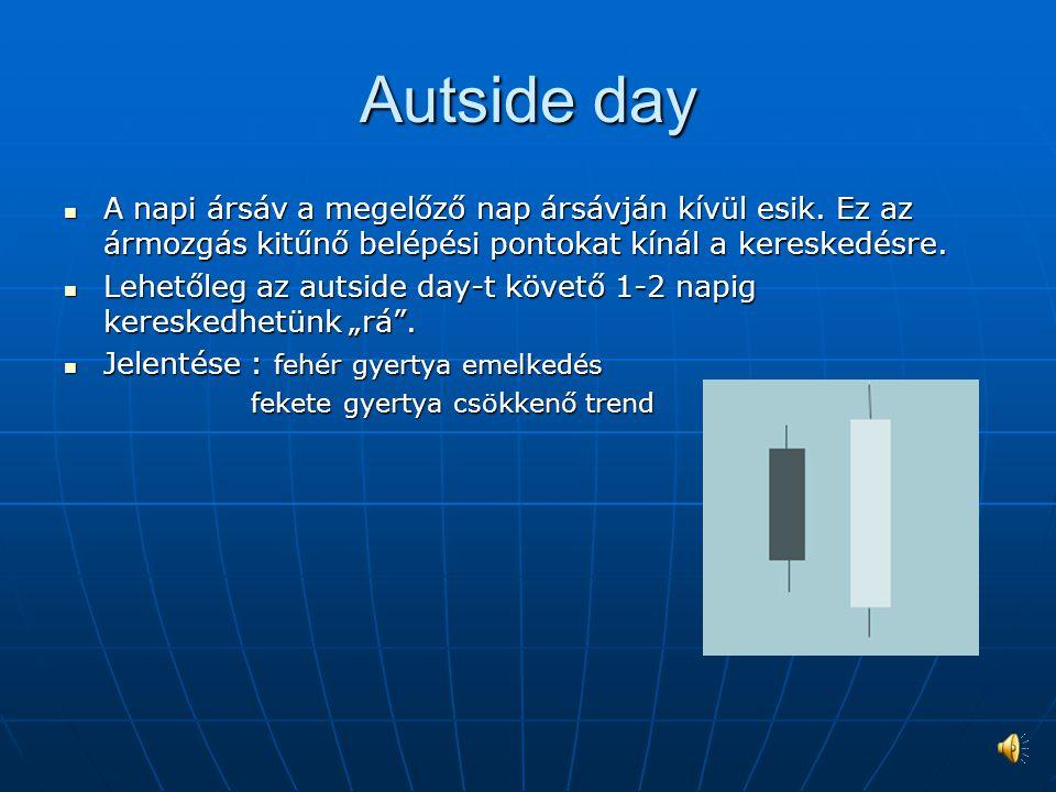 Autside day A napi ársáv a megelőző nap ársávján kívül esik.