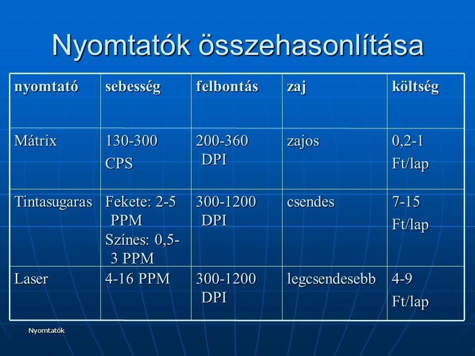 Nyomtatók Nyomtatók összehasonlítása 4-9Ft/lap legcsendesebb 300-1200 DPI 4-16 PPM Laser 7-15Ft/lapcsendes 300-1200 DPI Fekete: 2-5 PPM Színes: 0,5- 3