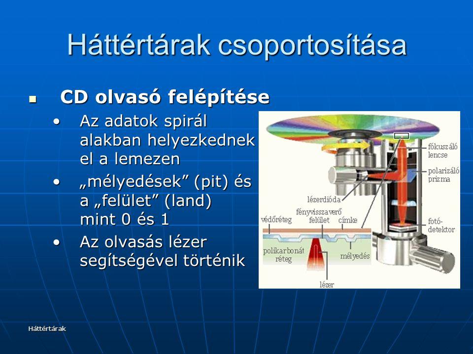 Háttértárak Háttértárak csoportosítása CD olvasó felépítése CD olvasó felépítése Az adatok spirál alakban helyezkednek el a lemezenAz adatok spirál al