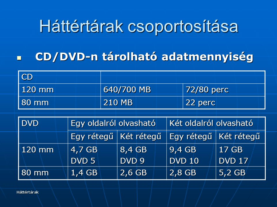 Háttértárak Háttértárak csoportosítása CD/DVD-n tárolható adatmennyiség CD/DVD-n tárolható adatmennyiség DVD Egy oldalról olvasható Két oldalról olvas