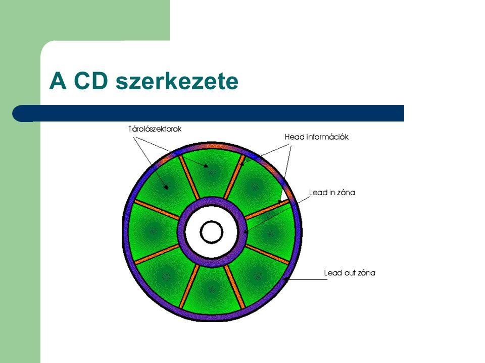 Photo CD Speciális CD-ROM/XA 120 mm  100 kiváló minőségű fényképet tárol Használható: Photo CD lejátszóval, CD-I lejátszóval