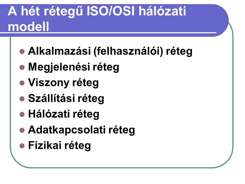 A hét rétegű ISO/OSI hálózati modell Alkalmazási (felhasználói) réteg Megjelenési réteg Viszony réteg Szállítási réteg Hálózati réteg Adatkapcsolati r