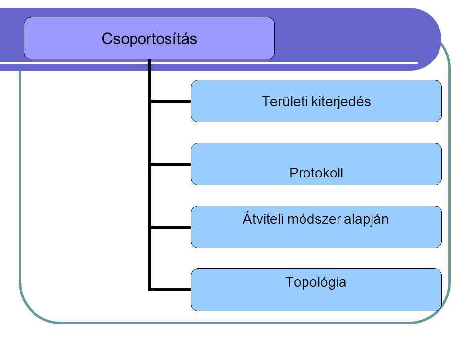Területi kiterjedés LAN (Local Area Network) - kis kiterjedésû hálózat, lokális hálózat Jellemzõje az egyedi kábelezés, gyors adatátvitel.