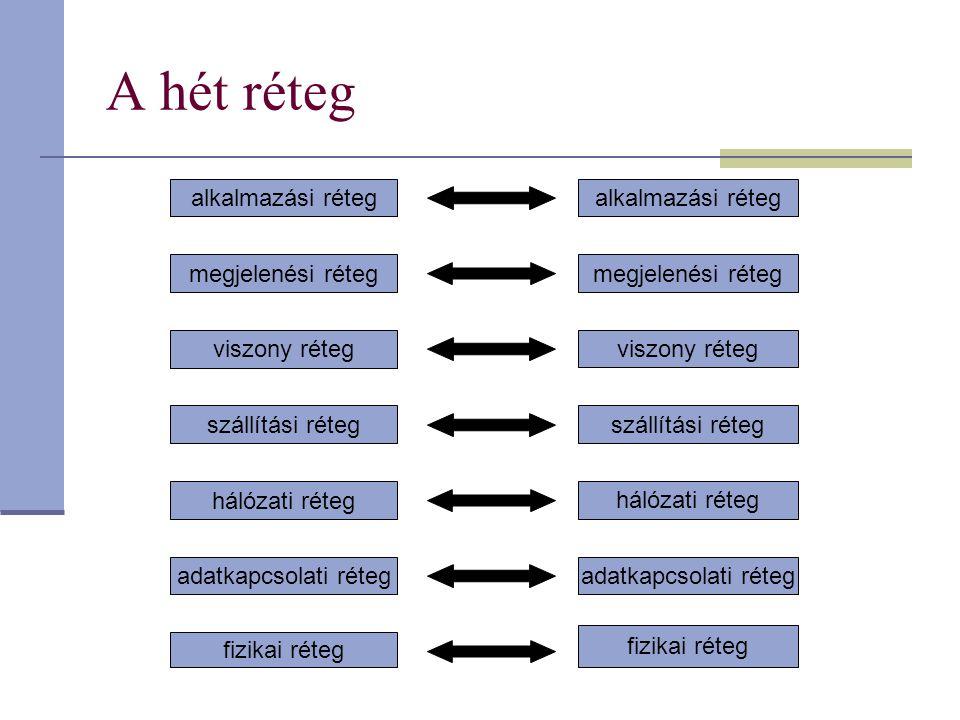 A hét réteg alkalmazási réteg megjelenési réteg viszony réteg szállítási réteg hálózati réteg adatkapcsolati réteg fizikai réteg alkalmazási réteg megjelenési réteg viszony réteg szállítási réteg hálózati réteg adatkapcsolati réteg fizikai réteg